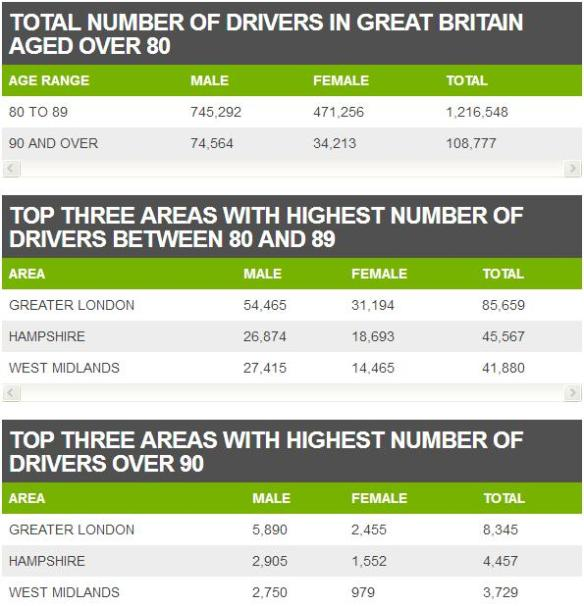 Numbers of older drivers July 2017